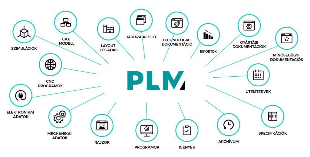 Mi a PLM infografika 1