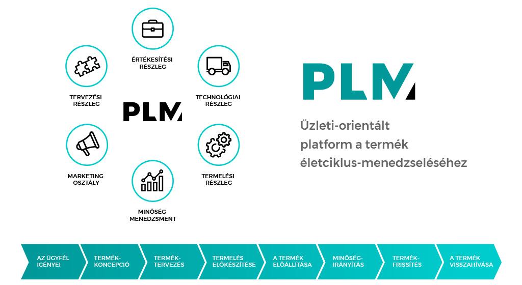 Fejlődés PDM-től PLM-ig