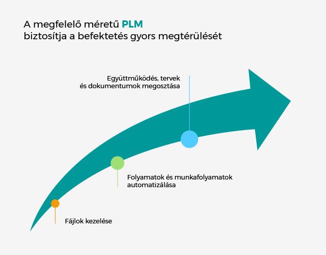 Gyors PLM megtérülés
