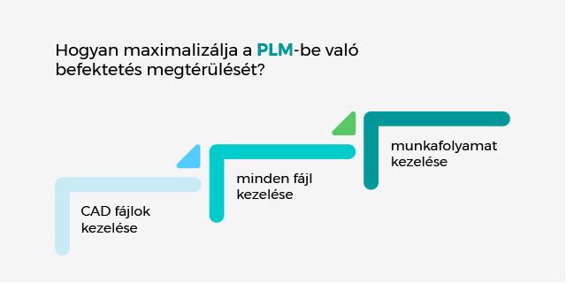 PLM Maximalizálás